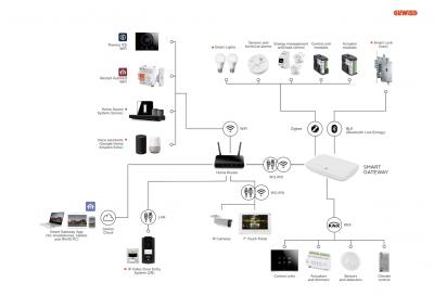 خانه هوشمند خانه هوشمند smart home technology solutions for smart buildings 007 400x284